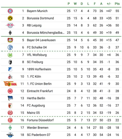 Which Bundesliga club should YOU support based on your