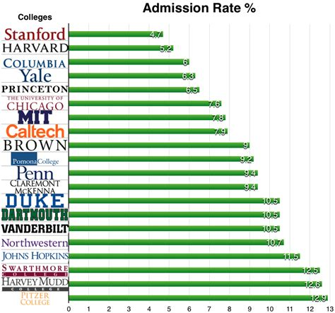 Rankings of universities in the United States - Wikipedia