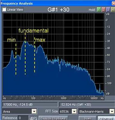Musical Instrument Frequency Range Analysis in Audio